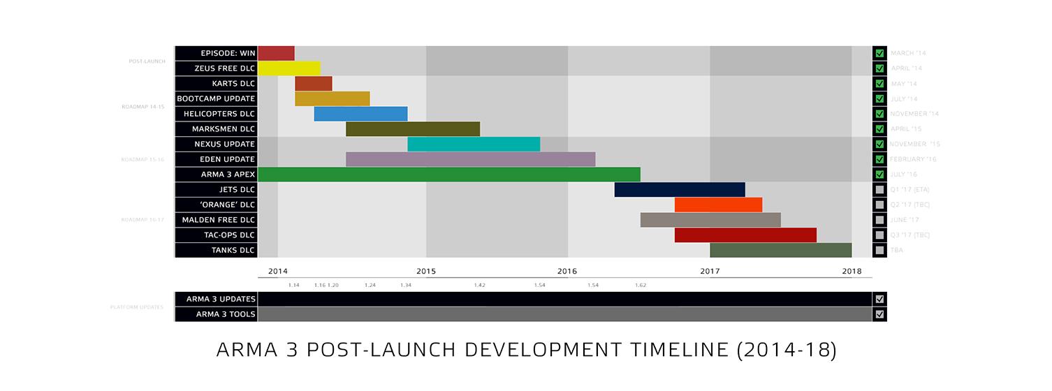 a3_post_launch_development_roadmap.png
