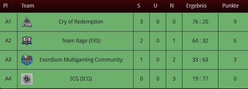 Cup Recap Tabelle.png
